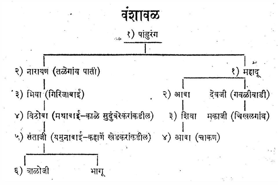 shri sant santaji jagnade maharaj family tree